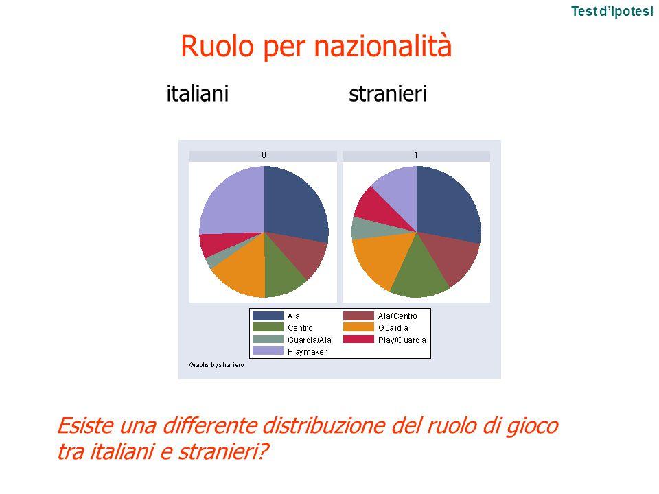 Ruolo per nazionalità italiani stranieri