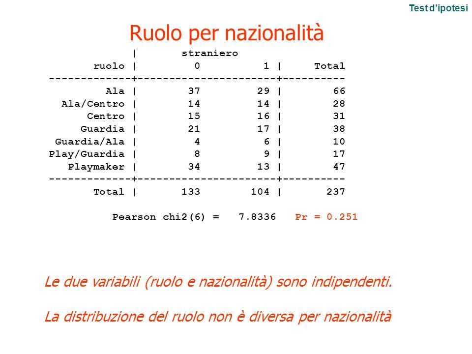 Test d'ipotesi Ruolo per nazionalità. | straniero. ruolo | 0 1 | Total.