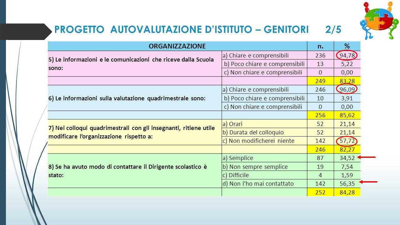 PROGETTO AUTOVALUTAZIONE D'ISTITUTO – GENITORI 2/5