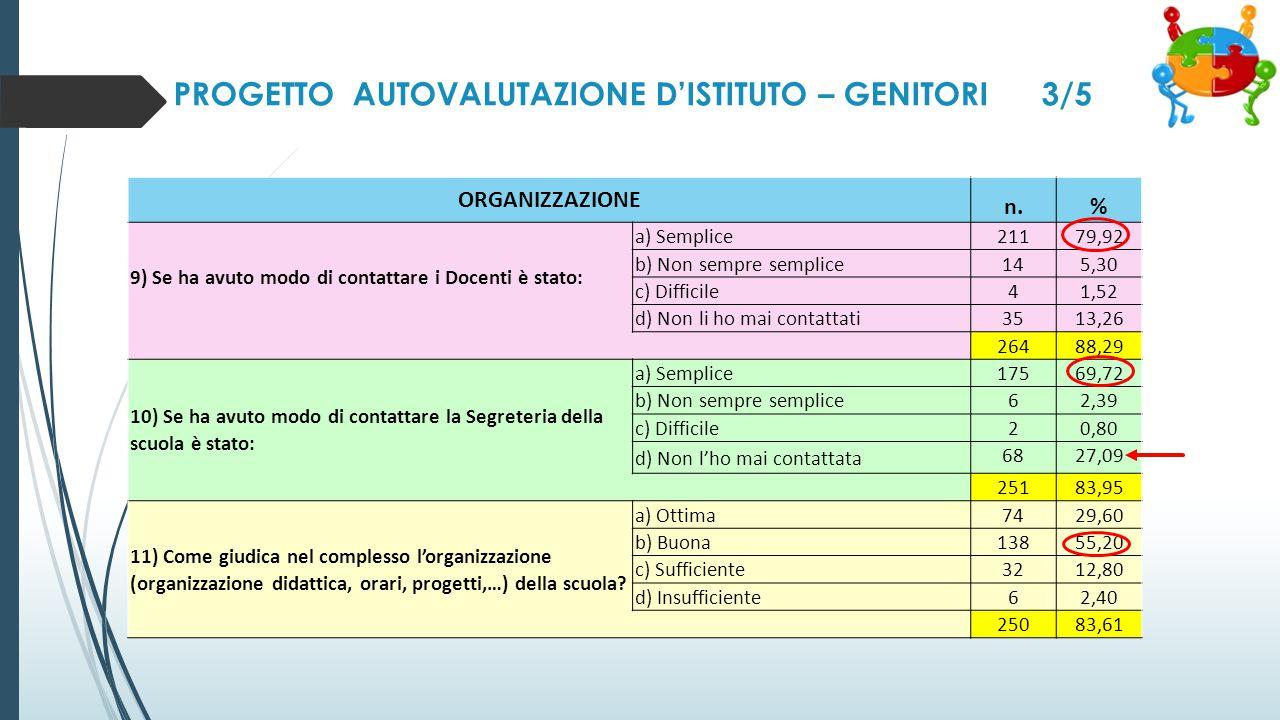 PROGETTO AUTOVALUTAZIONE D'ISTITUTO – GENITORI 3/5