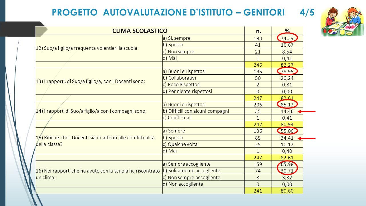 PROGETTO AUTOVALUTAZIONE D'ISTITUTO – GENITORI 4/5