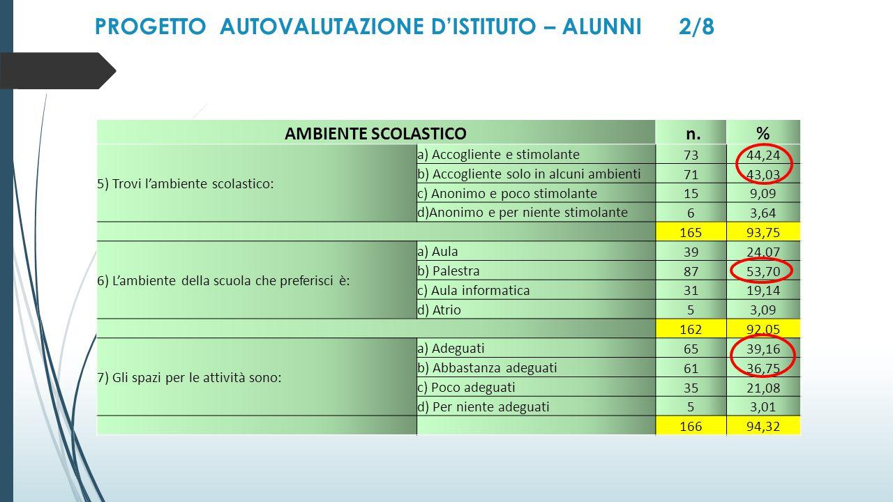 PROGETTO AUTOVALUTAZIONE D'ISTITUTO – ALUNNI 2/8