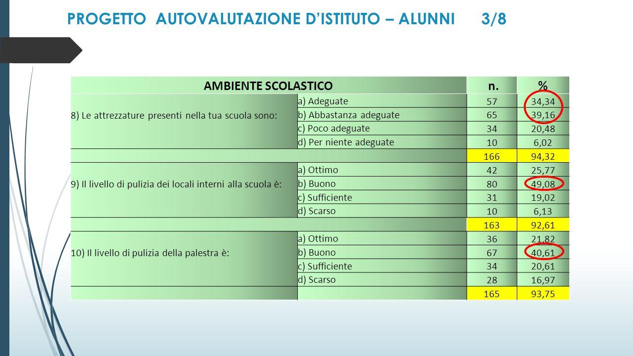 PROGETTO AUTOVALUTAZIONE D'ISTITUTO – ALUNNI 3/8