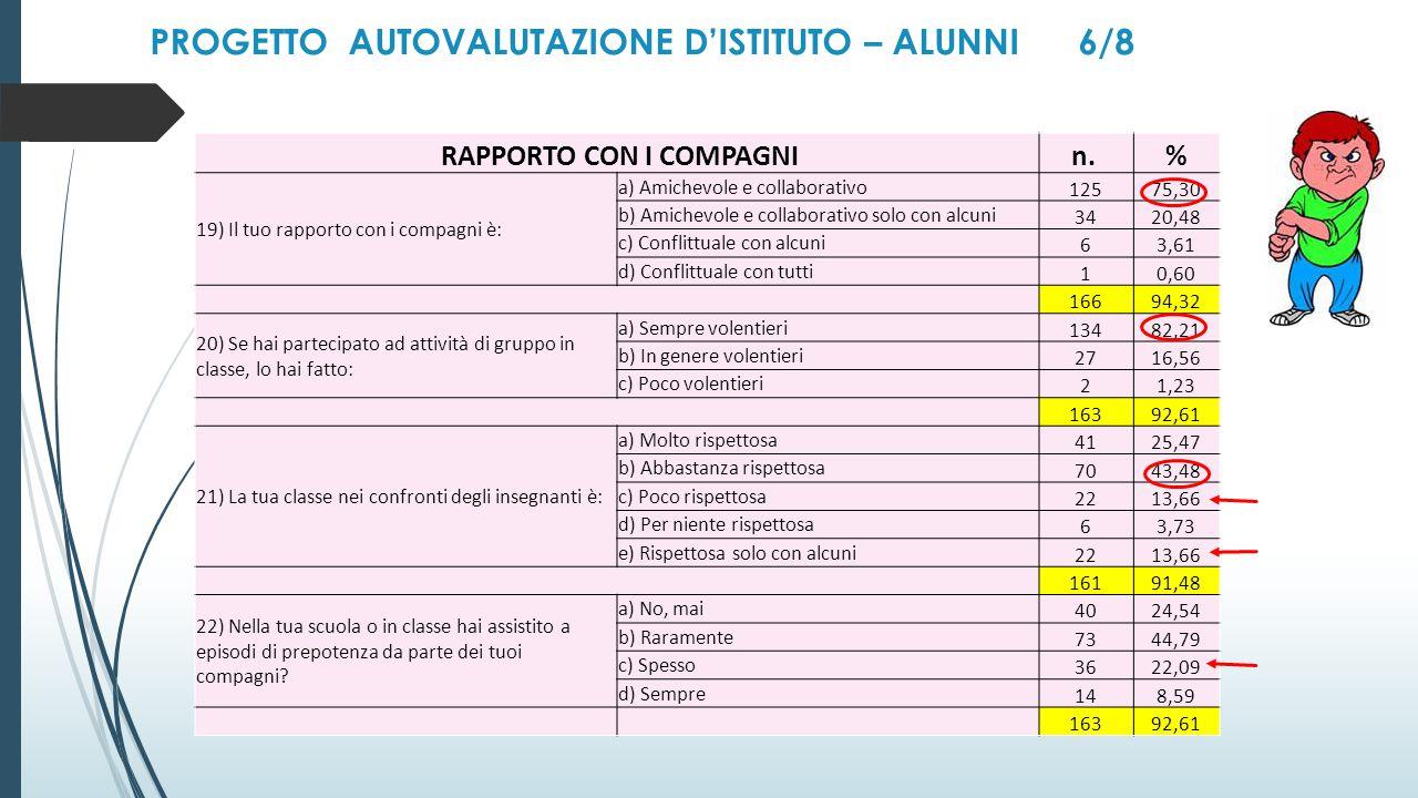 RAPPORTO CON I COMPAGNI