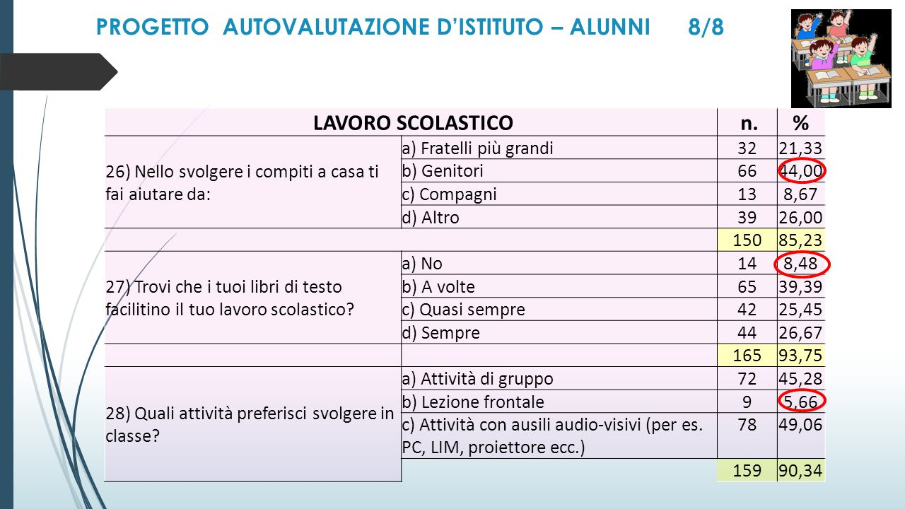 PROGETTO AUTOVALUTAZIONE D'ISTITUTO – ALUNNI 8/8 LAVORO SCOLASTICO n.