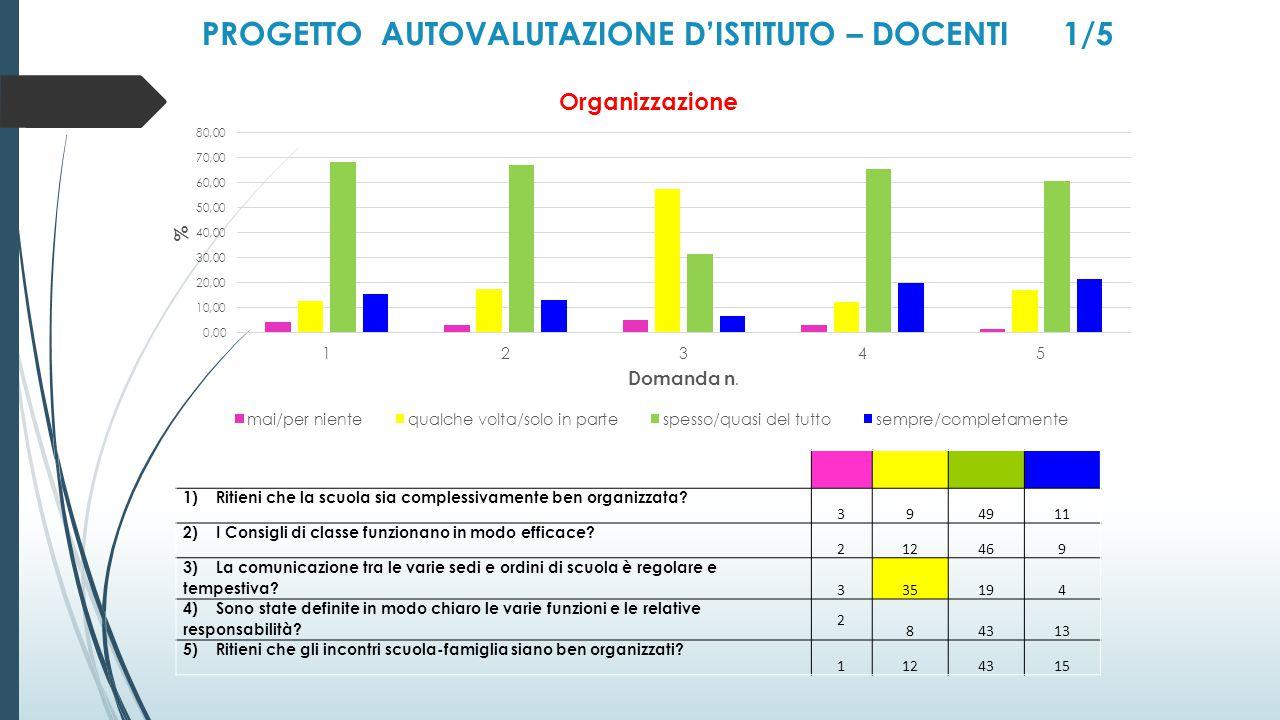 PROGETTO AUTOVALUTAZIONE D'ISTITUTO – DOCENTI 1/5