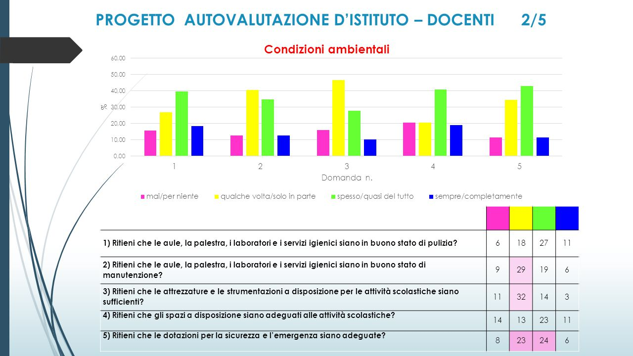 PROGETTO AUTOVALUTAZIONE D'ISTITUTO – DOCENTI 2/5