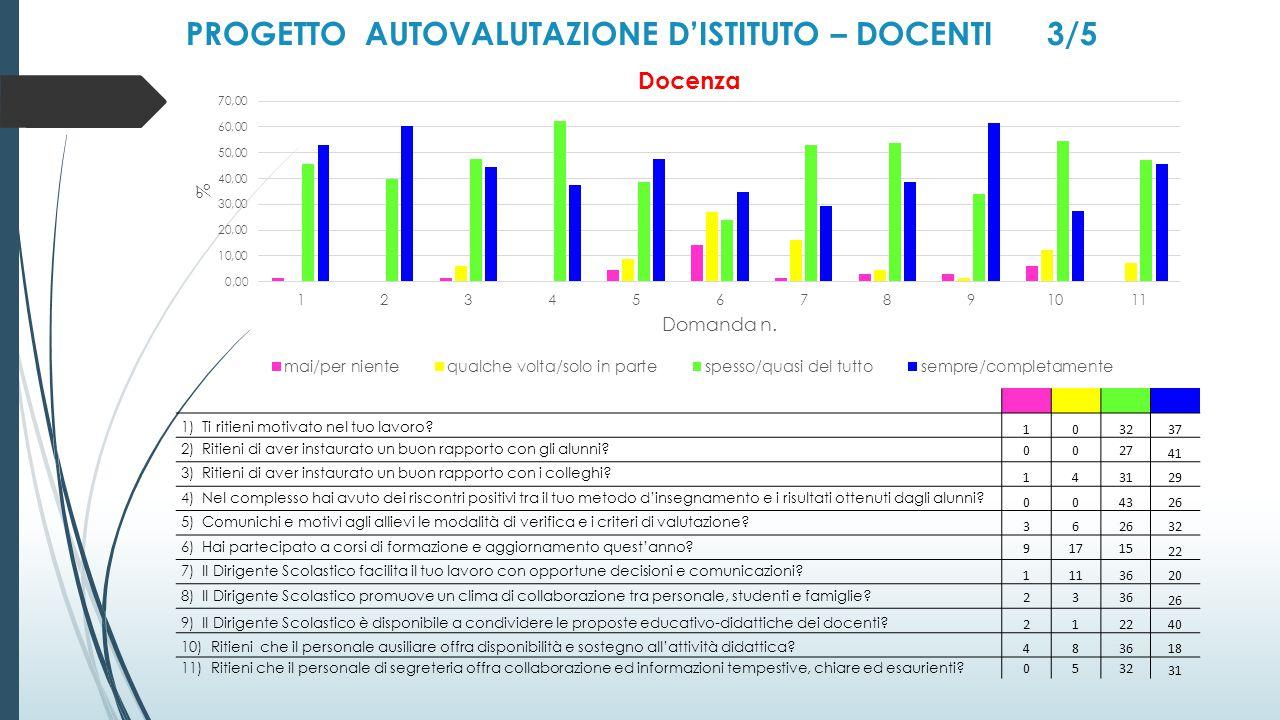 PROGETTO AUTOVALUTAZIONE D'ISTITUTO – DOCENTI 3/5