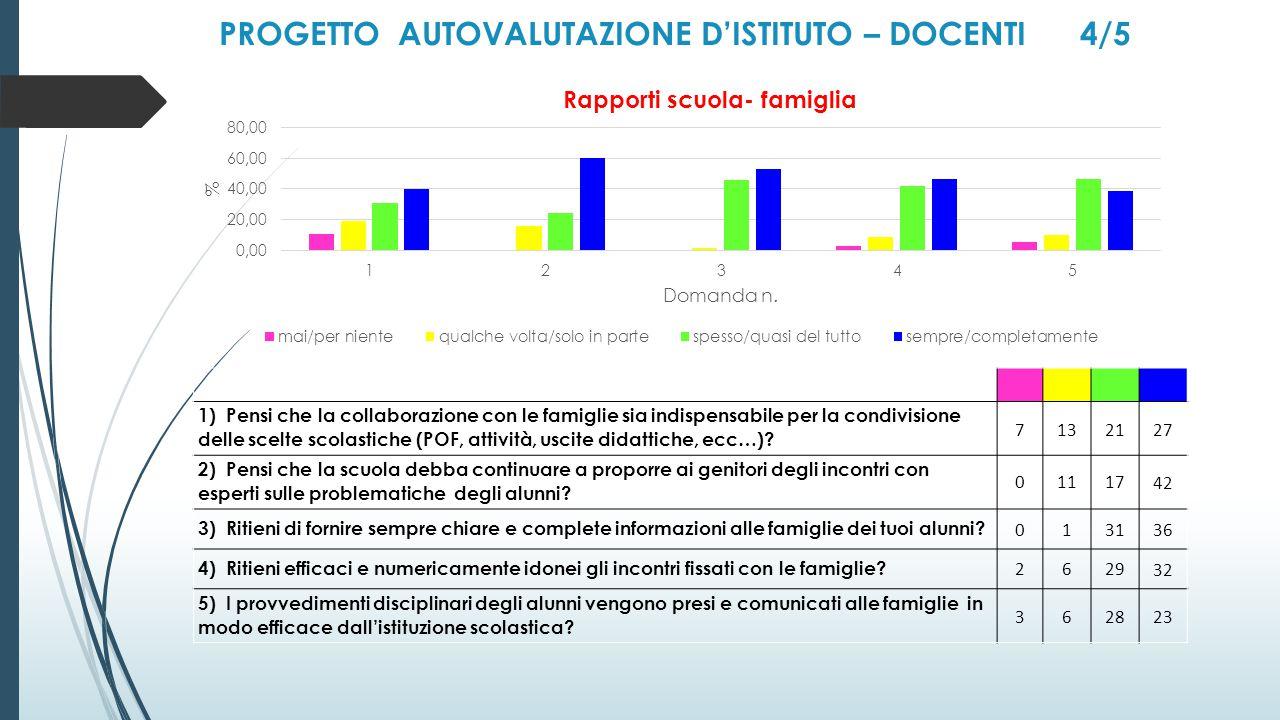 PROGETTO AUTOVALUTAZIONE D'ISTITUTO – DOCENTI 4/5