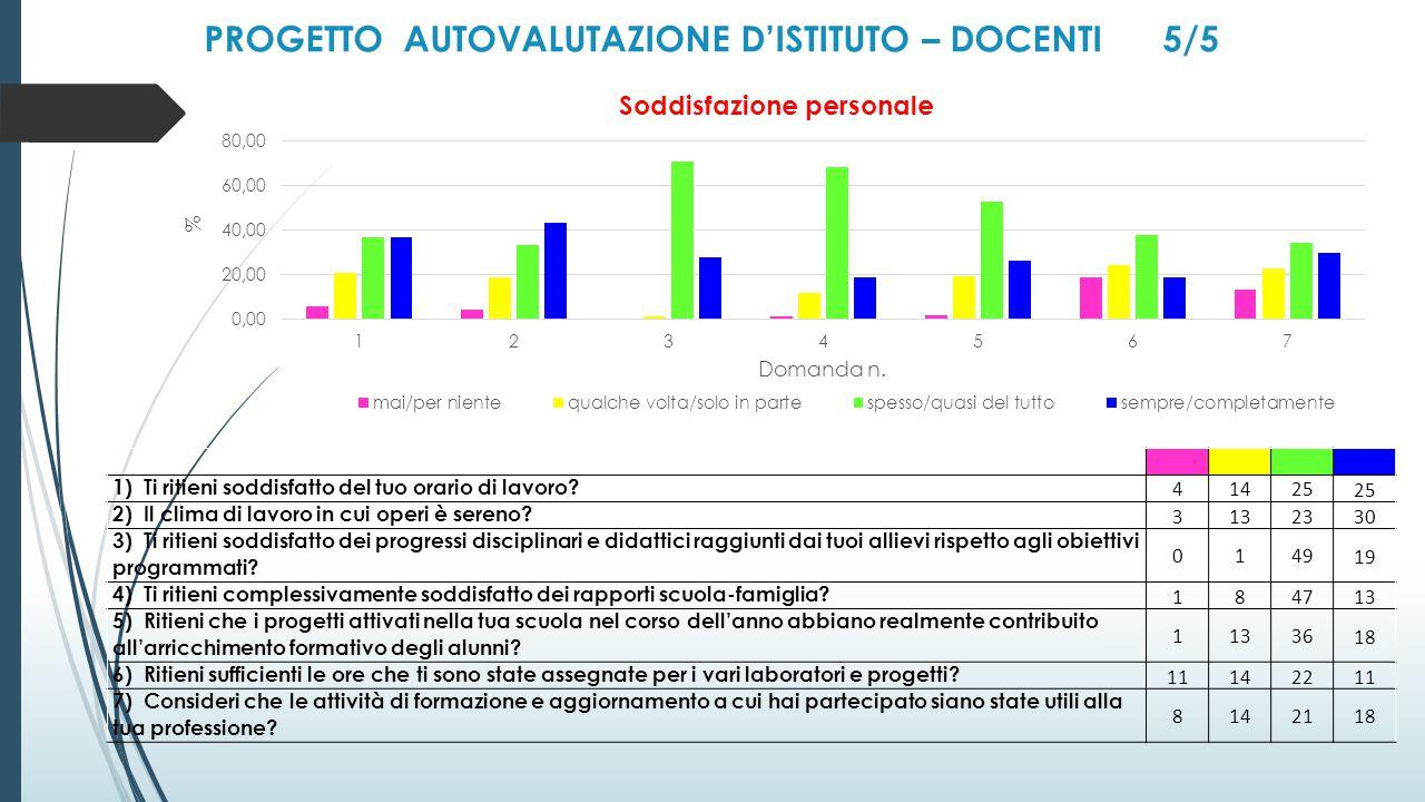 PROGETTO AUTOVALUTAZIONE D'ISTITUTO – DOCENTI 5/5