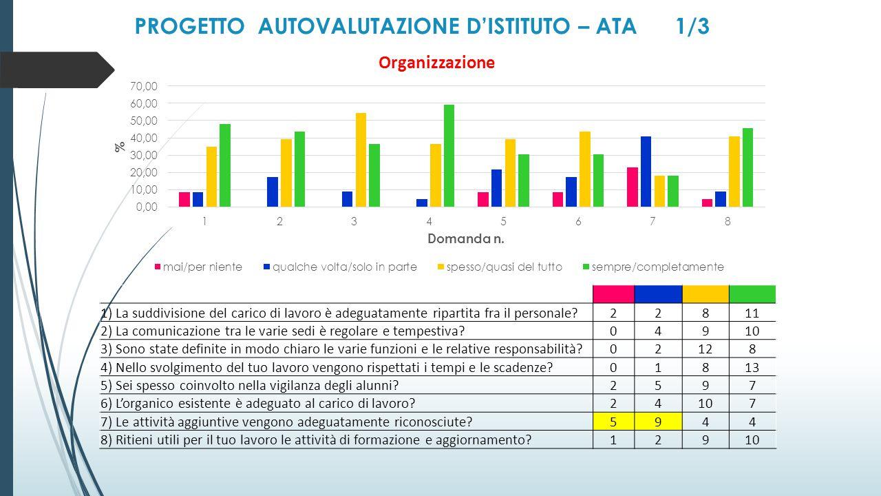 PROGETTO AUTOVALUTAZIONE D'ISTITUTO – ATA 1/3