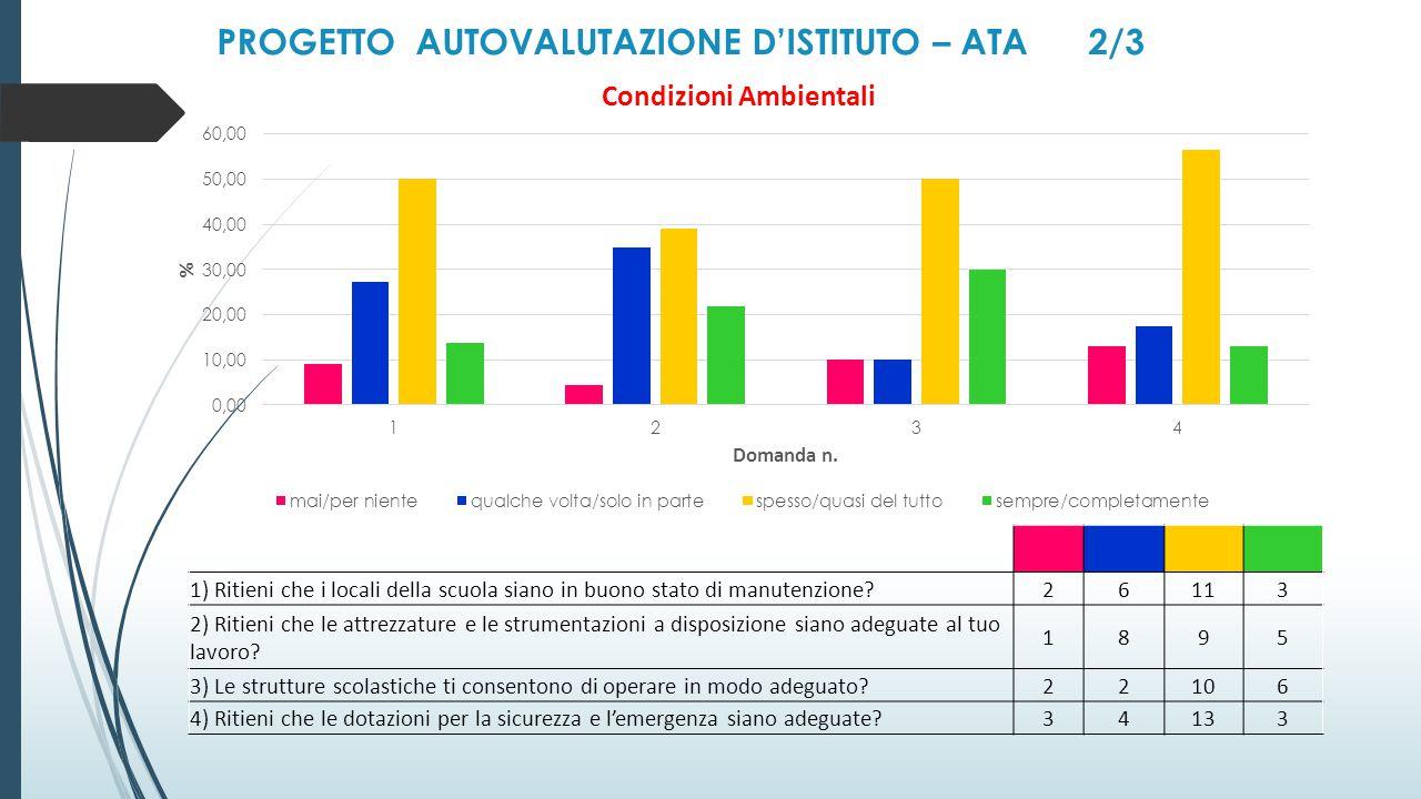 PROGETTO AUTOVALUTAZIONE D'ISTITUTO – ATA 2/3