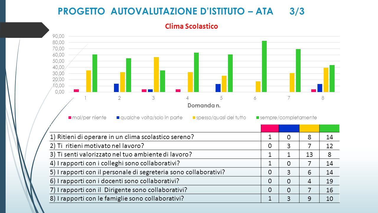PROGETTO AUTOVALUTAZIONE D'ISTITUTO – ATA 3/3