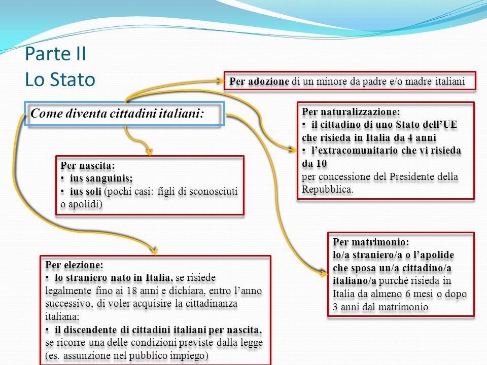 Parte II Lo Stato Come diventa cittadini italiani: