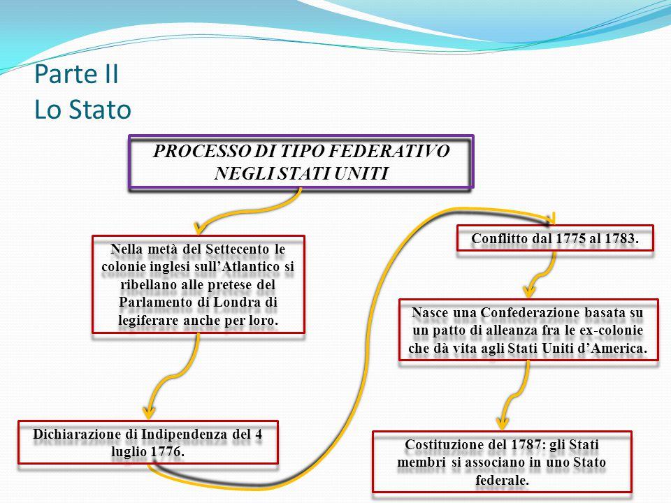 Parte II Lo Stato PROCESSO DI TIPO FEDERATIVO NEGLI STATI UNITI