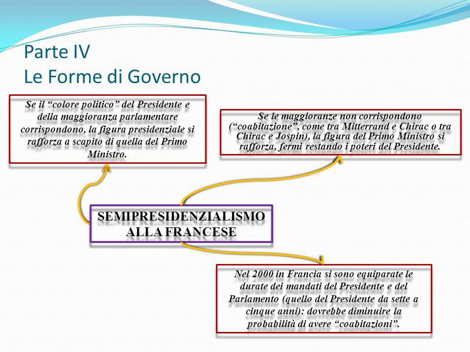 Parte IV Le Forme di Governo