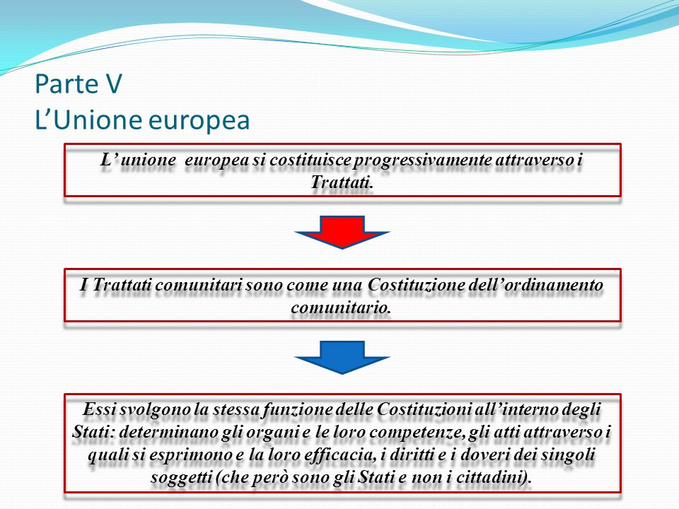 Parte V L'Unione europea