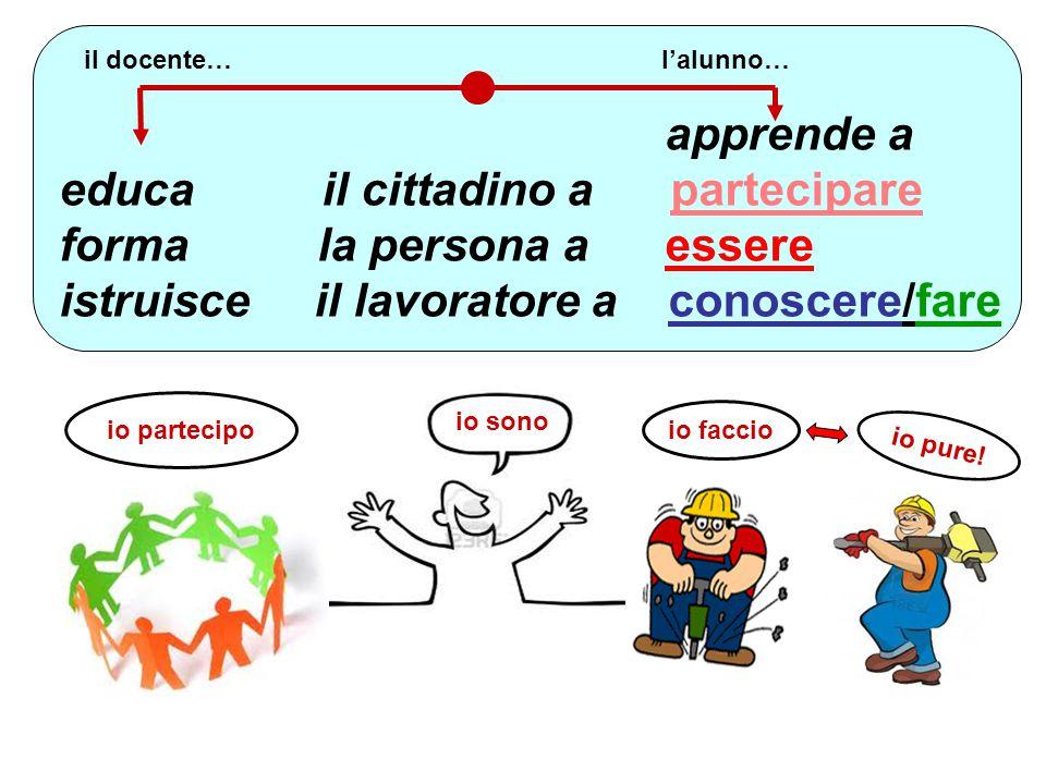 apprende a educa il cittadino a partecipare forma la persona a essere istruisce il lavoratore a conoscere/fare.