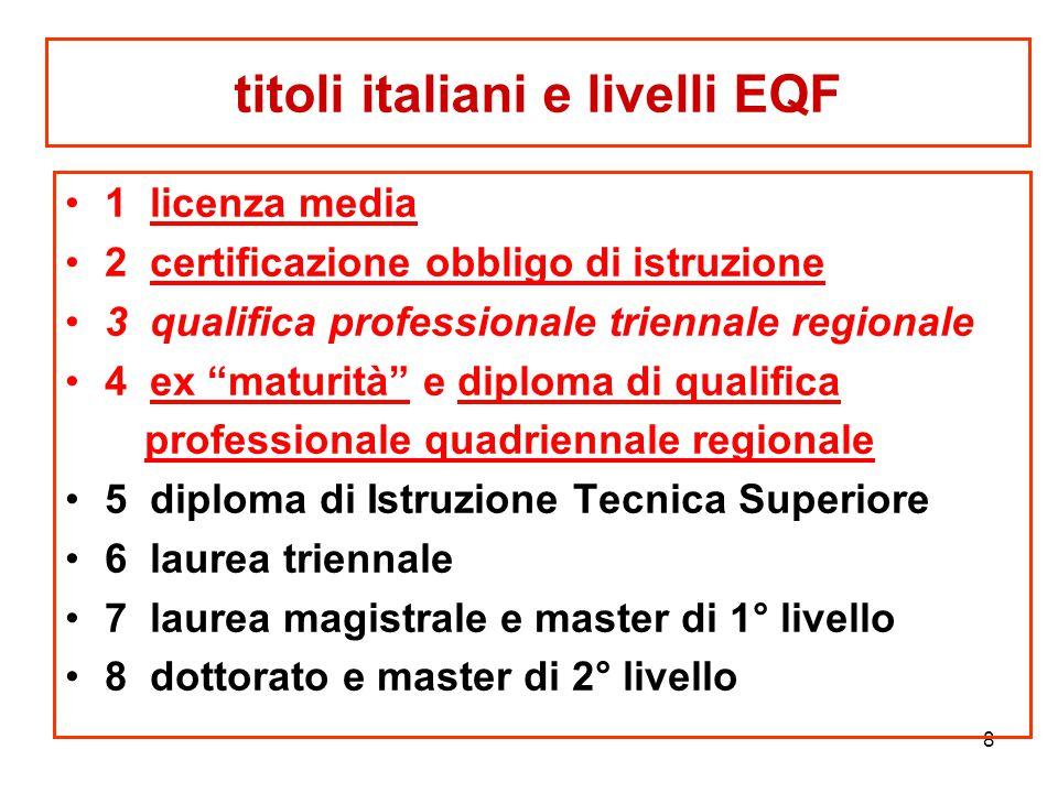titoli italiani e livelli EQF