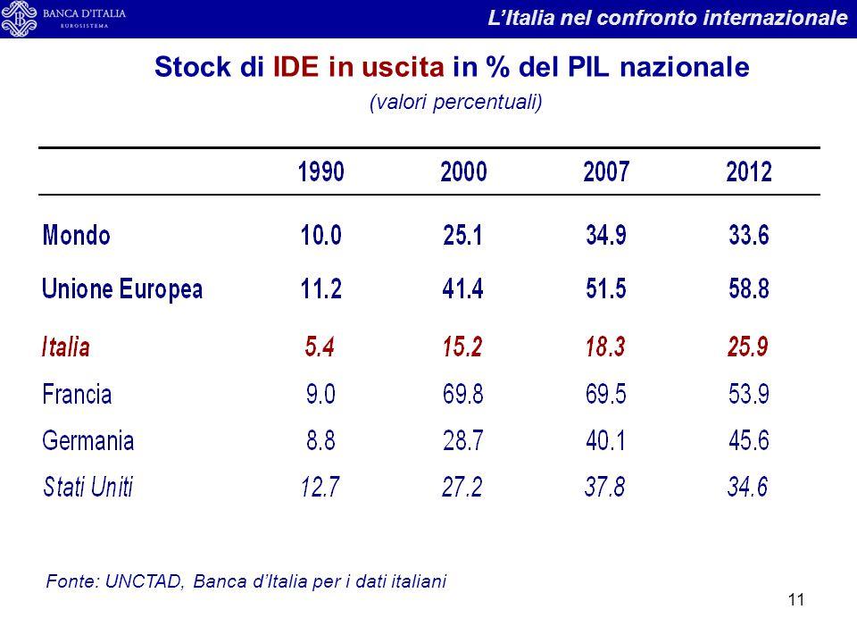 Stock di IDE in uscita in % del PIL nazionale