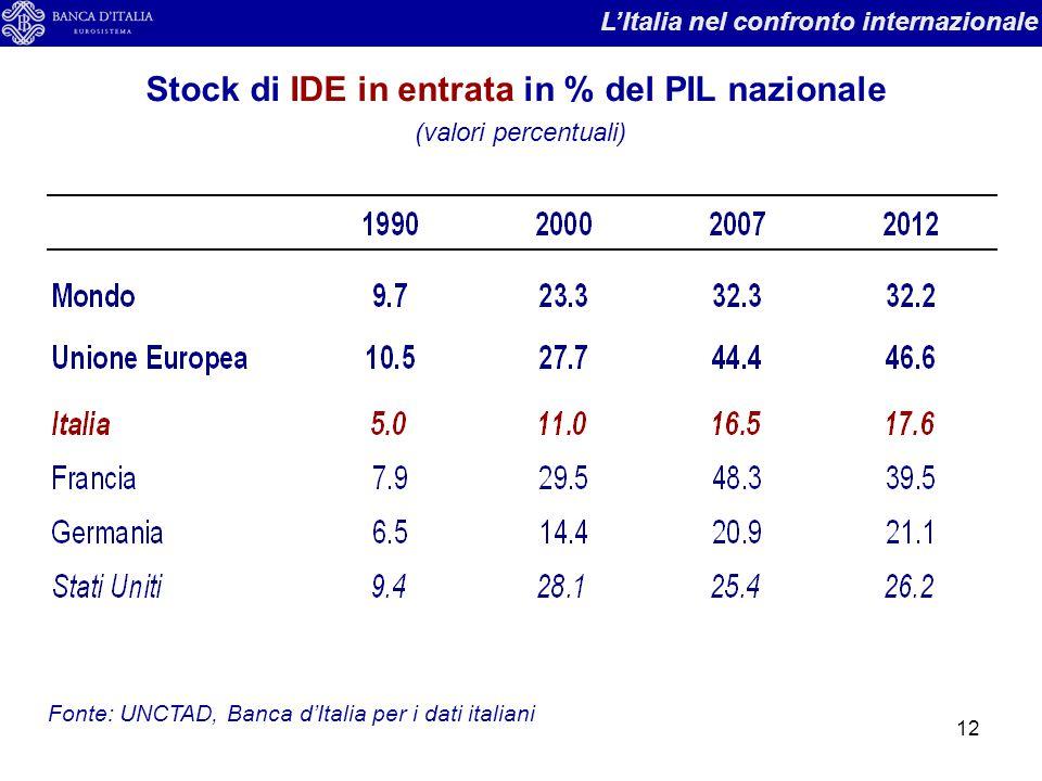 Stock di IDE in entrata in % del PIL nazionale