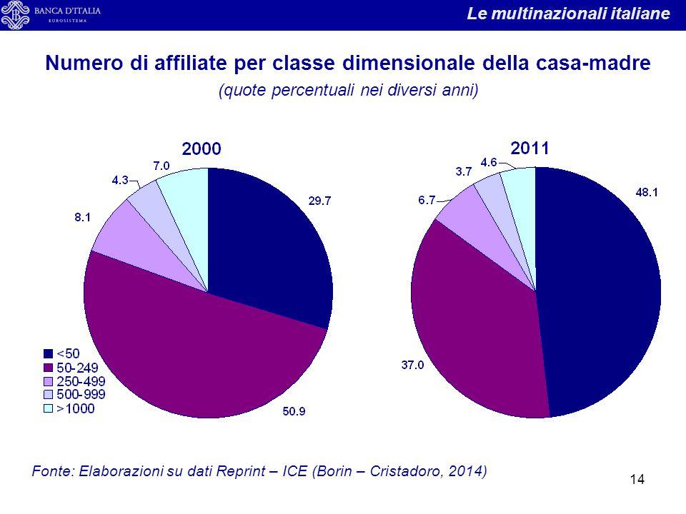 Numero di affiliate per classe dimensionale della casa-madre