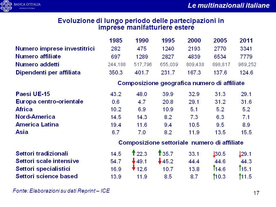Le multinazionali italiane