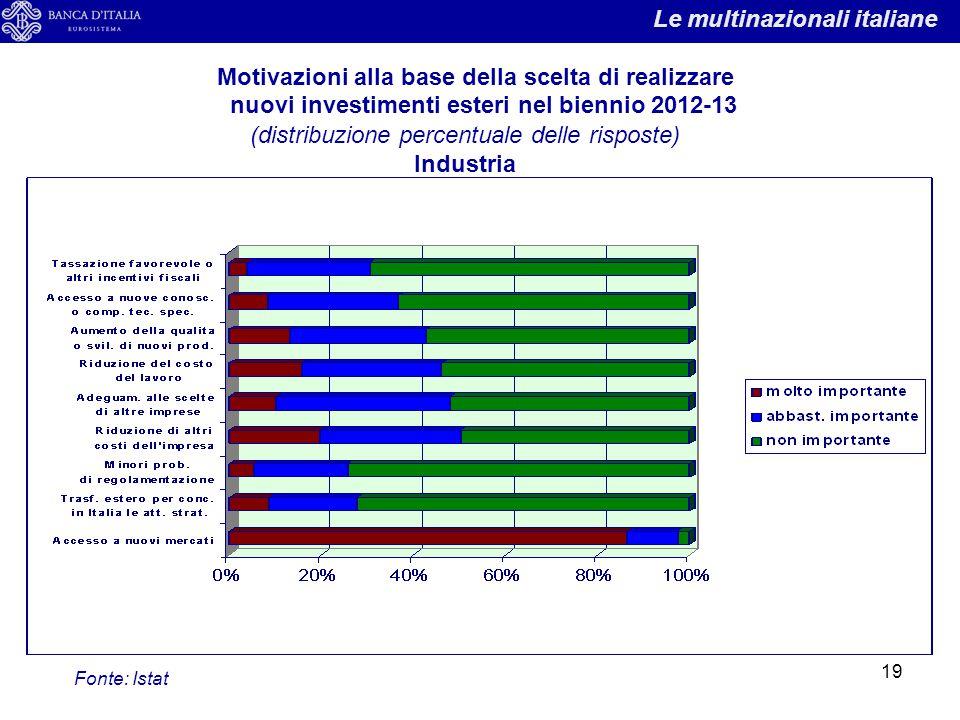 (distribuzione percentuale delle risposte)