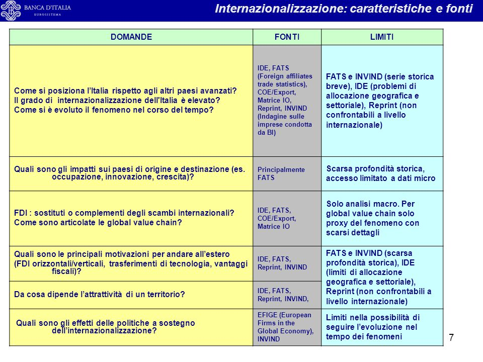Internazionalizzazione: caratteristiche e fonti