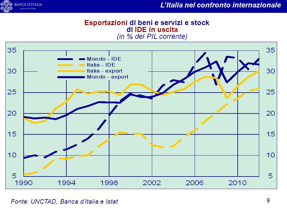 L'Italia nel confronto internazionale