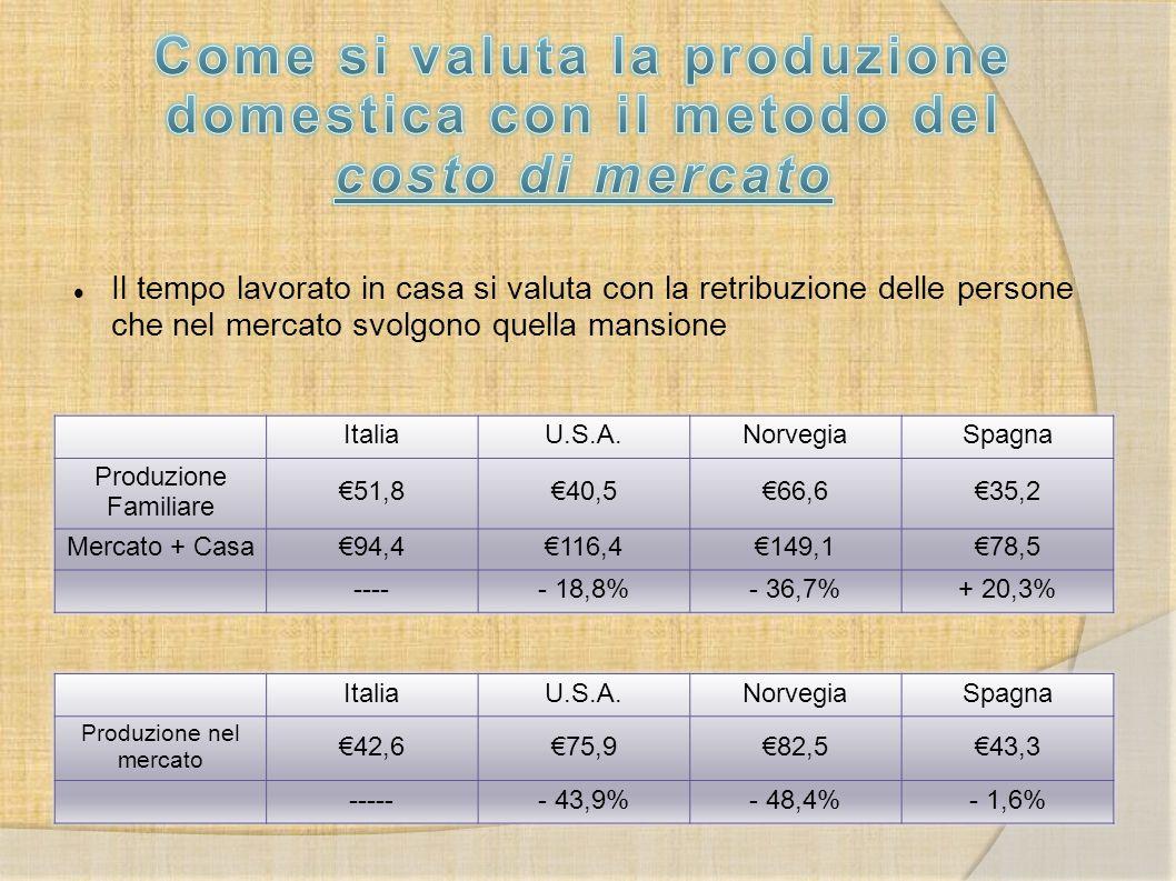 Come si valuta la produzione domestica con il metodo del