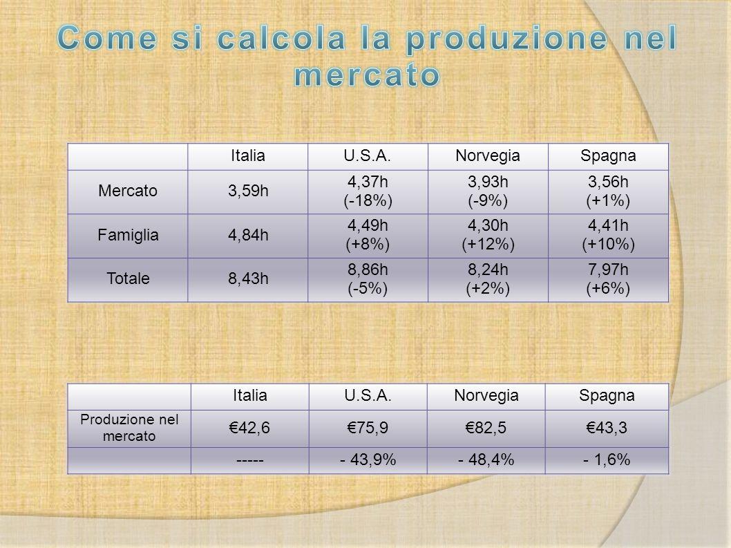 Come si calcola la produzione nel mercato