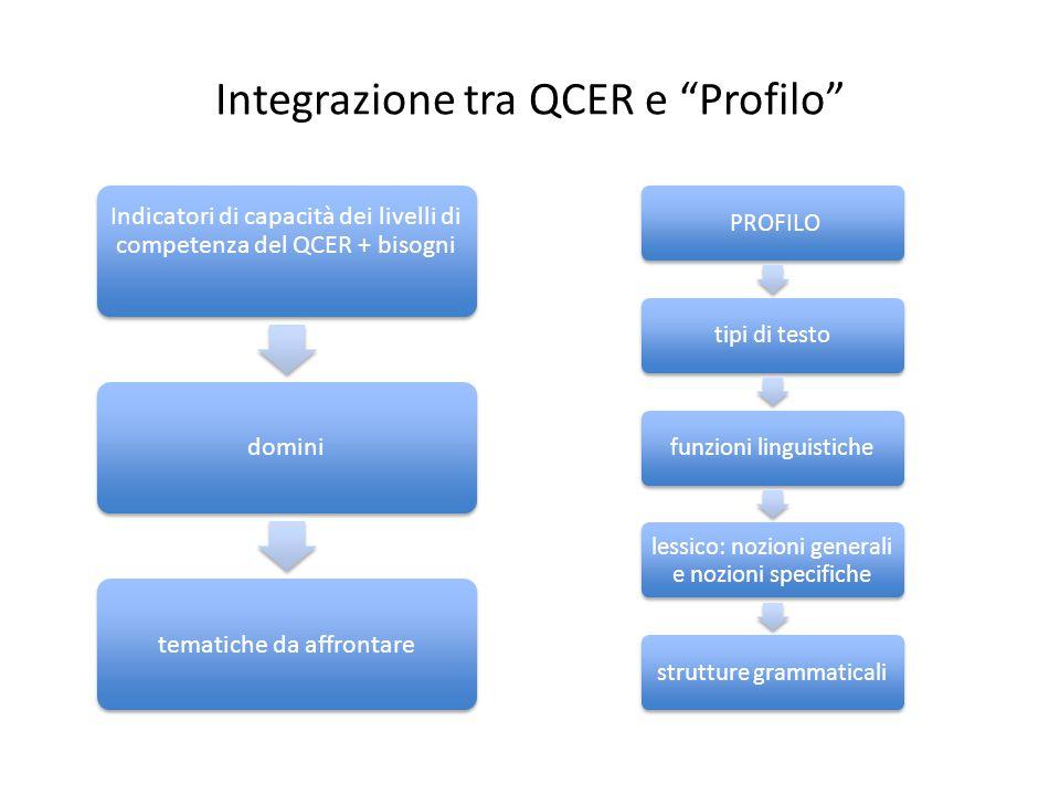 Integrazione tra QCER e Profilo
