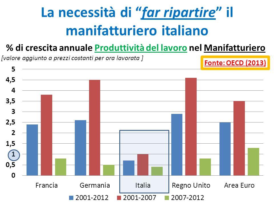 La necessità di far ripartire il manifatturiero italiano
