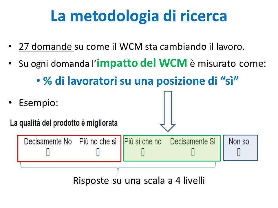 La metodologia di ricerca