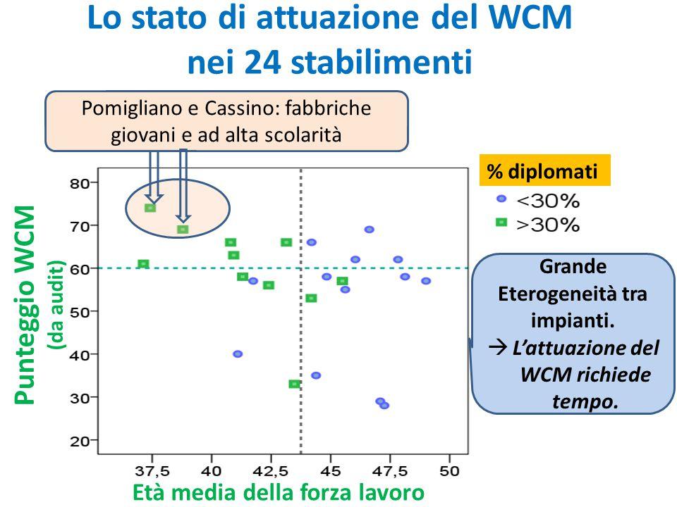 Lo stato di attuazione del WCM nei 24 stabilimenti