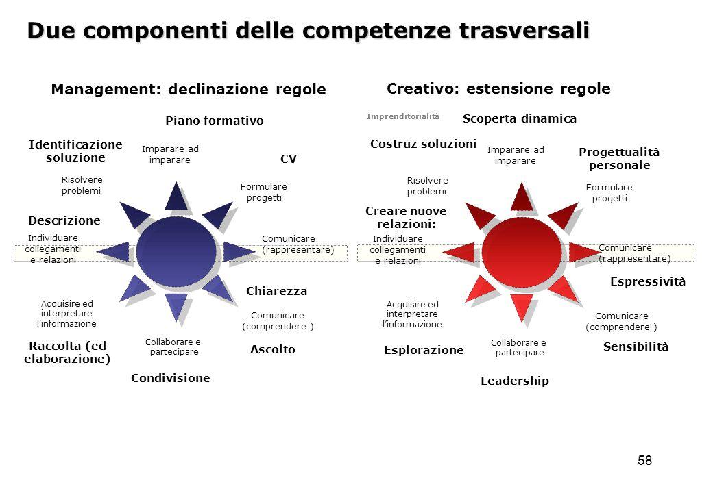 Due componenti delle competenze trasversali