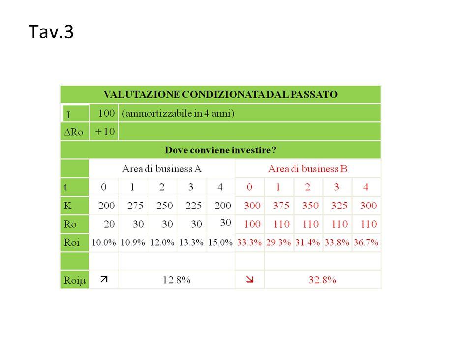 Tav.3