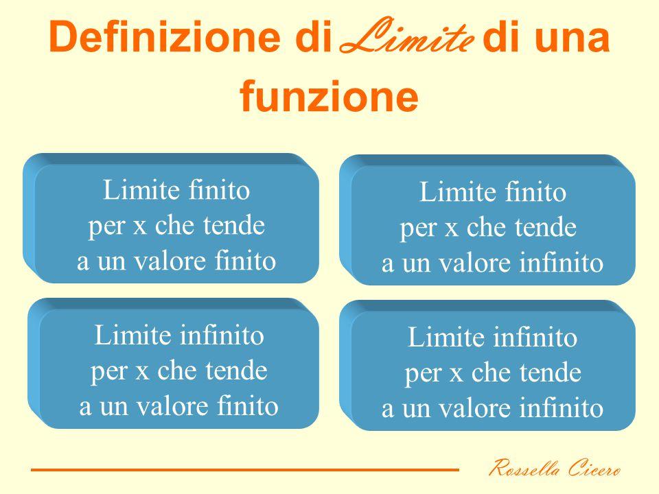Definizione di Limite di una funzione