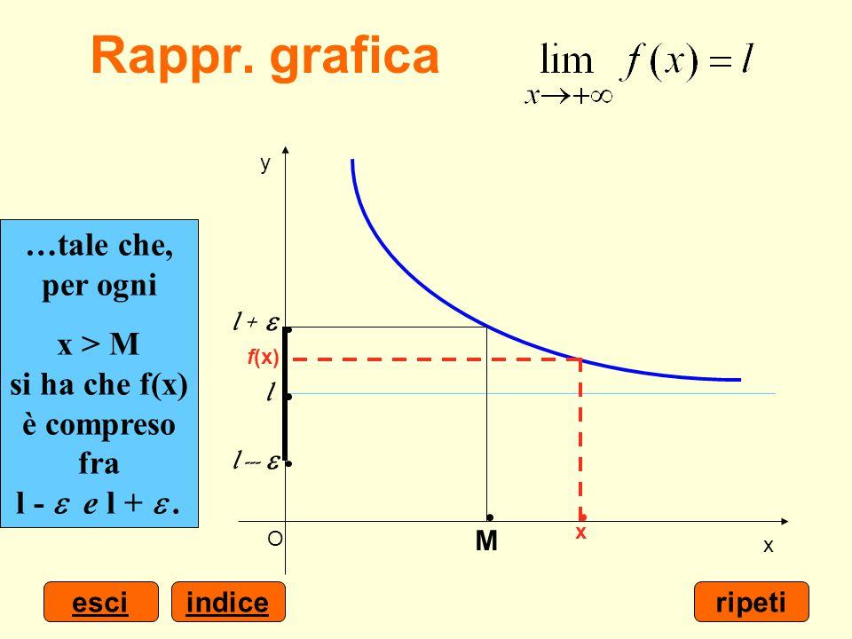 Rappr. grafica …è possibile determinare un numero M > 0…