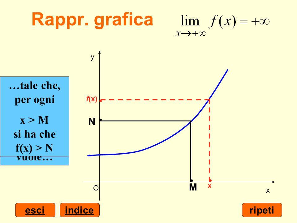 …è possibile determinare un numero M > 0…