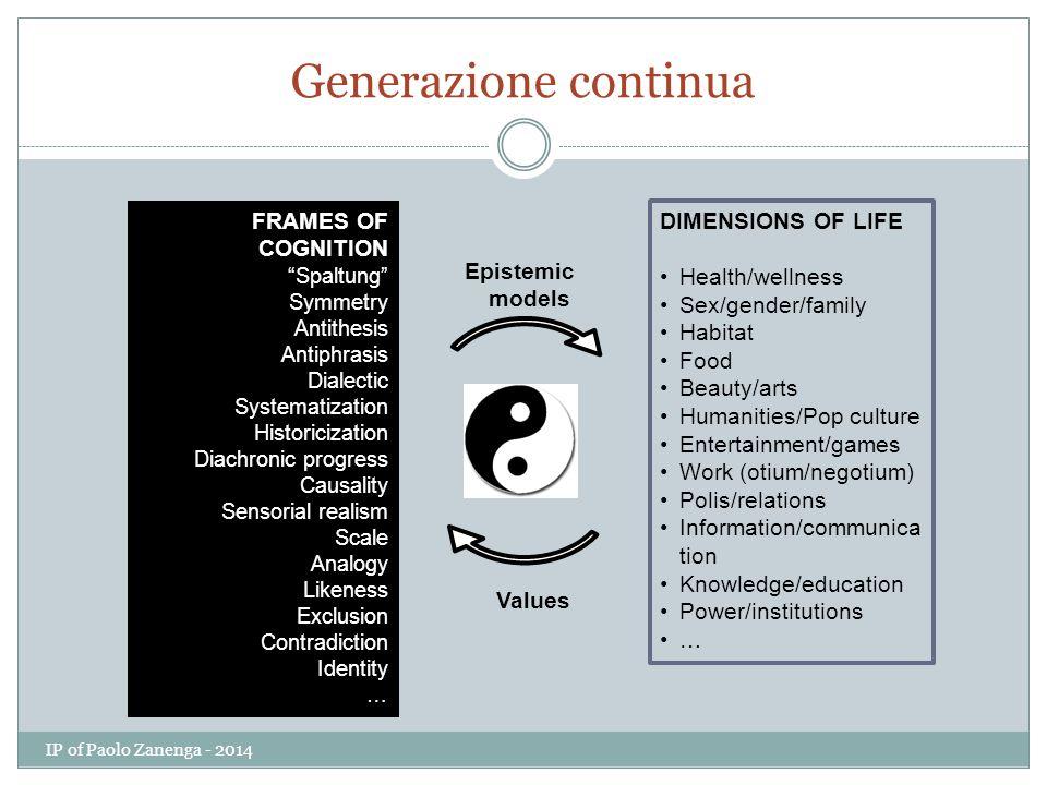 Generazione continua FRAMES OF COGNITION DIMENSIONS OF LIFE
