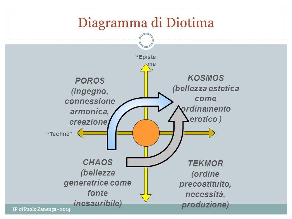 Diagramma di Diotima KOSMOS POROS