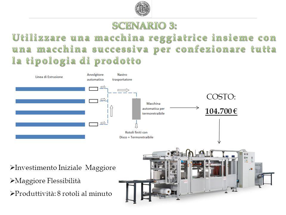 SCENARIO 3: Utilizzare una macchina reggiatrice insieme con una macchina successiva per confezionare tutta la tipologia di prodotto.