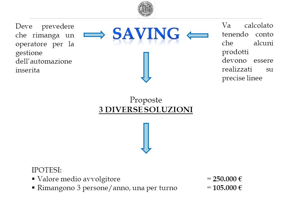 SAVING Proposte 3 DIVERSE SOLUZIONI