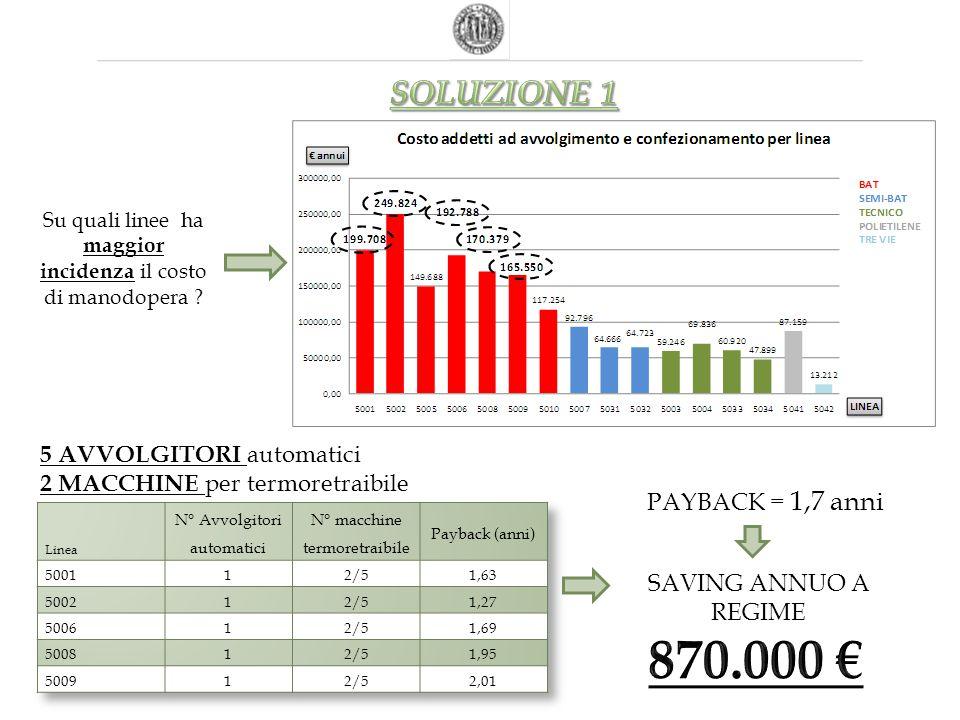 870.000 € SOLUZIONE 1 5 AVVOLGITORI automatici