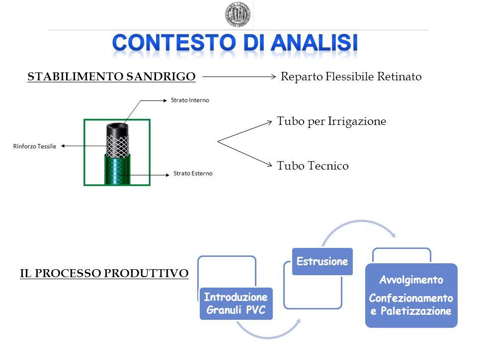 Introduzione Granuli PVC Confezionamento e Paletizzazione