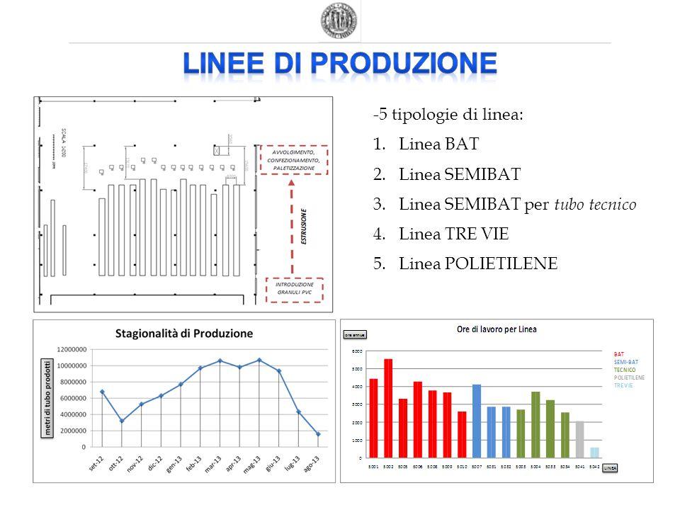 Linee di produzione -5 tipologie di linea: Linea BAT Linea SEMIBAT