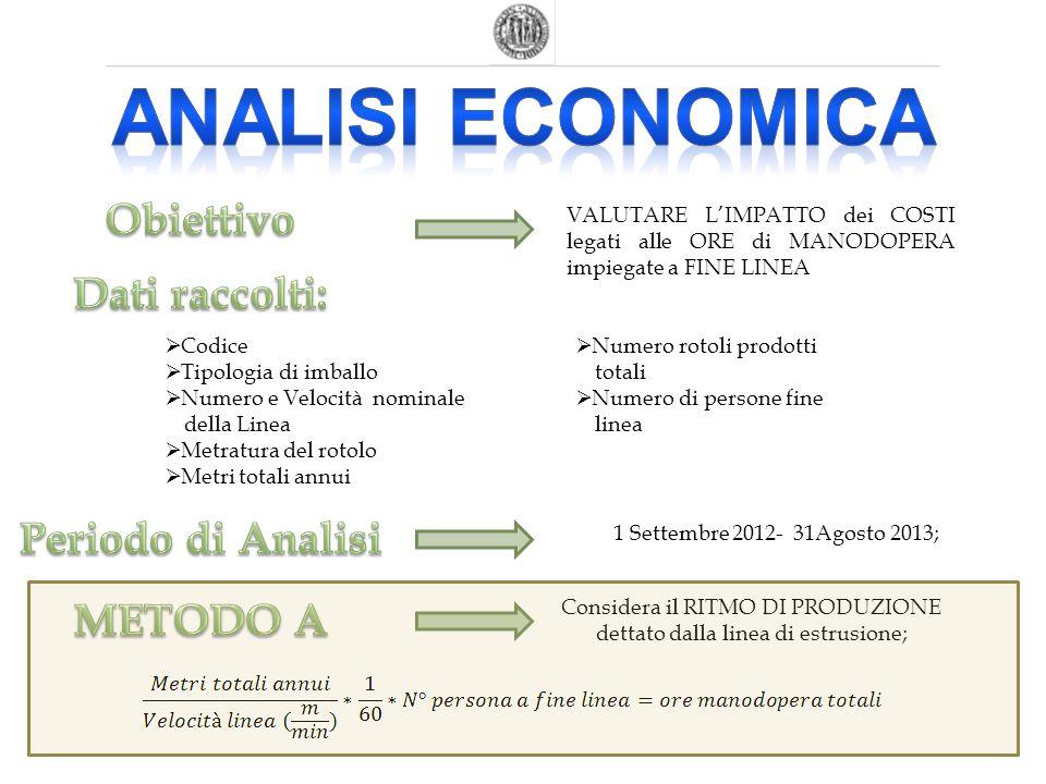 Analisi economica Obiettivo Dati raccolti: Periodo di Analisi METODO A