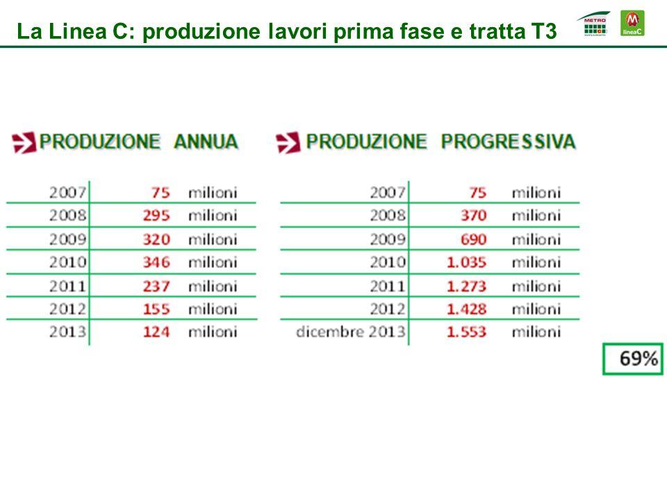 La Linea C: produzione lavori prima fase e tratta T3